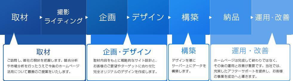 取材→撮影・ライティング→企画→デザイン→構築→納品→運用・改善
