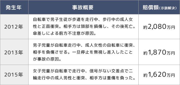 愛知県内での高額賠償事例